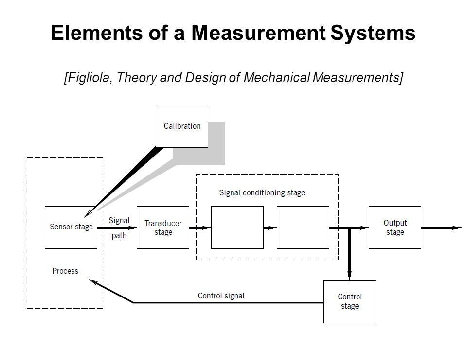 Elements of a Measurement Systems [Figliola, Theory and Design of Mechanical Measurements]